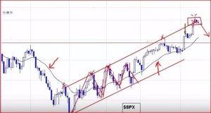 stock market technical analysis course in hyderabad